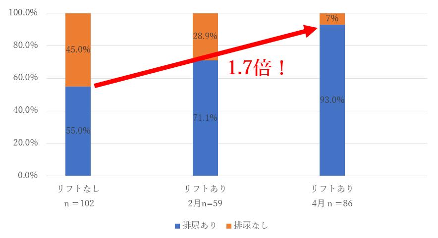 【スタンディングリフトで業務効率UP!?】